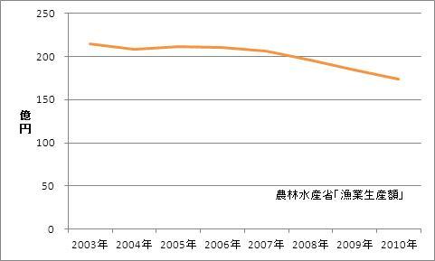 大分県の漁業生産額(海面漁業)
