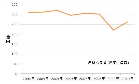 鹿児島県の漁業生産額(海面漁業)