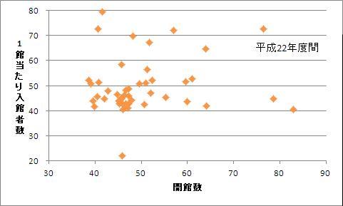 都道府県別の開館数・1館あたり入館者数の偏差値