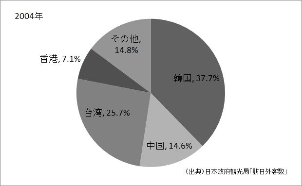 アジアの外国人観光客の割合(2004年)