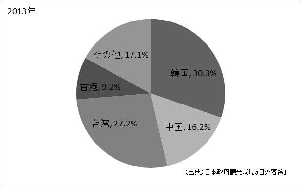 アジアの外国人観光客の割合(2013年)
