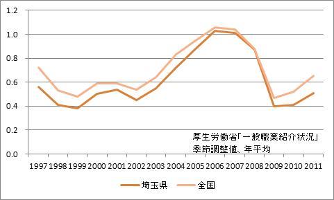 埼玉県の有効求人倍率