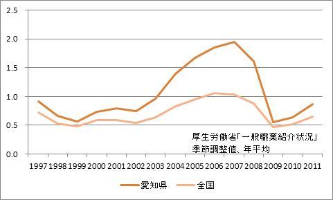 愛知県の有効求人倍率