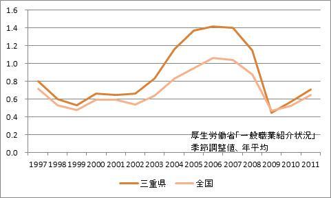 三重県の有効求人倍率