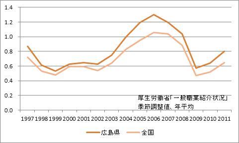 広島県の有効求人倍率