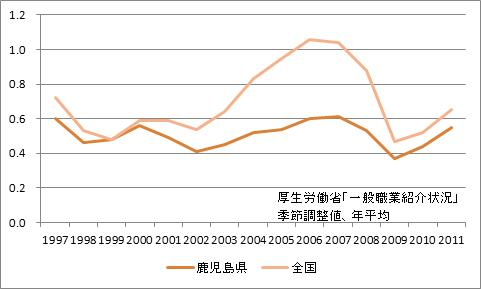 鹿児島県の有効求人倍率