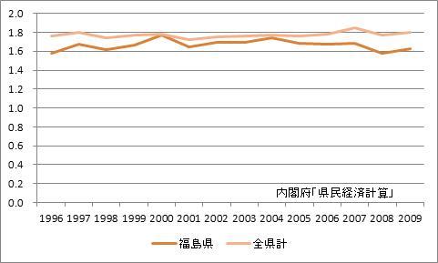 福島県の所得乗数の推移