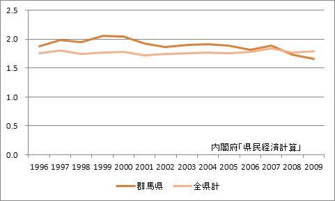 群馬県の所得乗数の推移