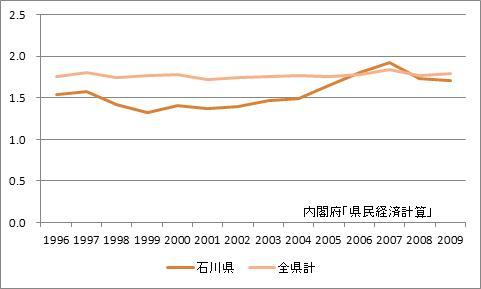 石川県の所得乗数の推移