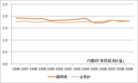 静岡県の所得乗数の推移