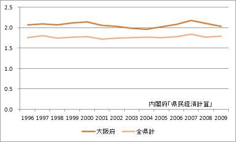 大阪府の所得乗数の推移