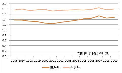 徳島県の所得乗数の推移
