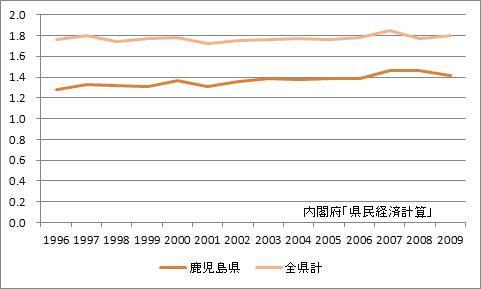 鹿児島県の所得乗数の推移