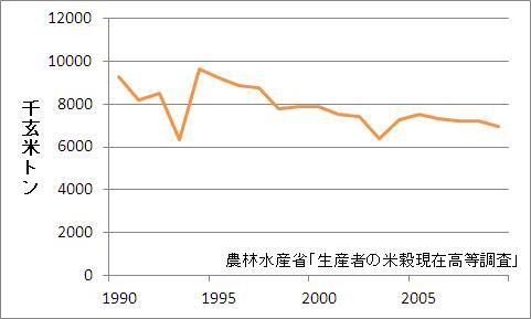 米の販売量の推移