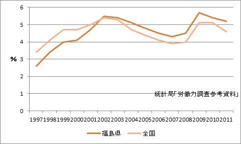 福島県の完全失業率
