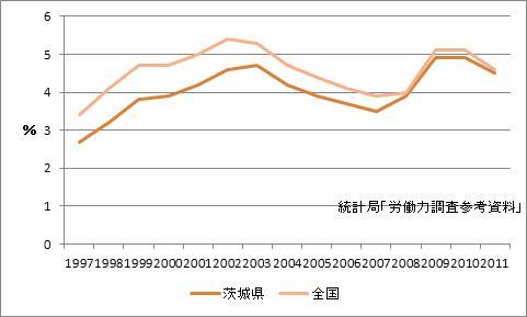 茨城県の完全失業率