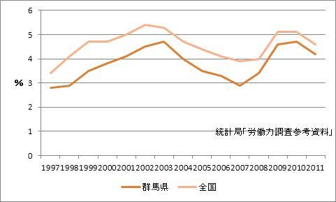 群馬県の完全失業率