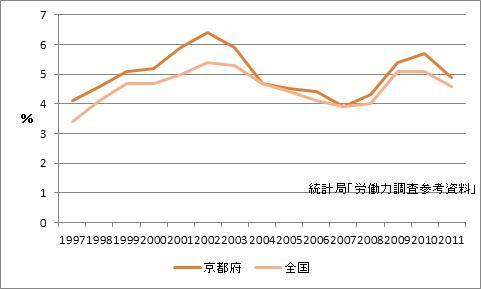 京都府の完全失業率