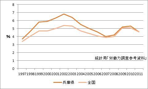 兵庫県の完全失業率