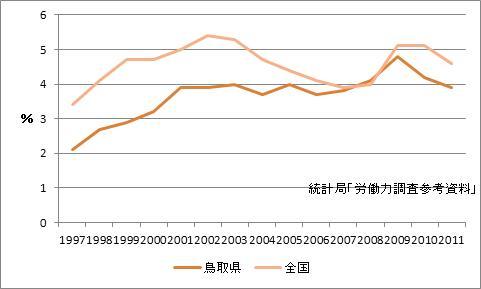 鳥取県の完全失業率
