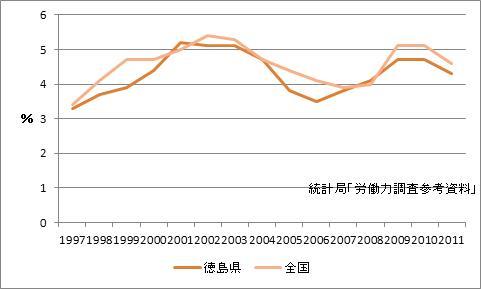 徳島県の完全失業率