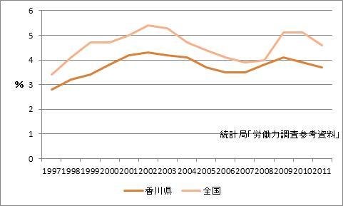 香川県の完全失業率
