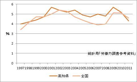 高知県の完全失業率