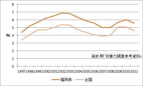 福岡県の完全失業率