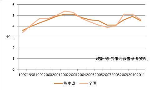 熊本県の完全失業率