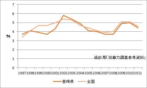 宮崎県の完全失業率
