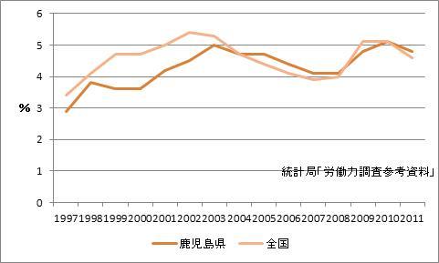 鹿児島県の完全失業率
