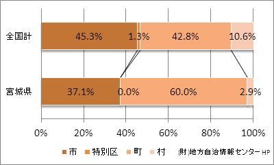 宮城県の市町村の比率