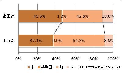 山形県の市町村の比率