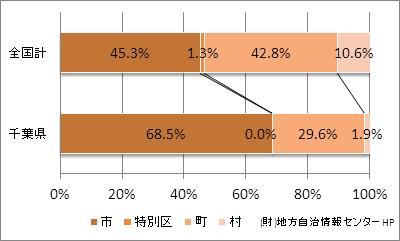 千葉県の市町村の比率
