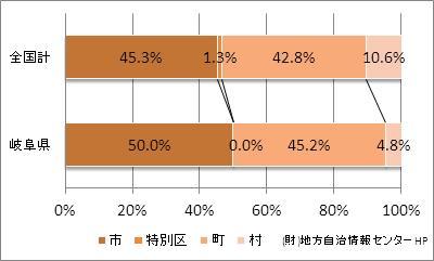 岐阜県の市町村の比率