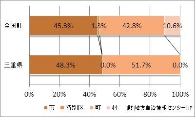 三重県の市町村の比率