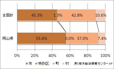 岡山県の市町村の比率