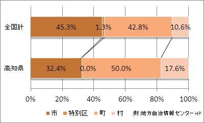 高知県の市町村の比率