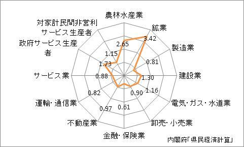 秋田県の産業別特化係数