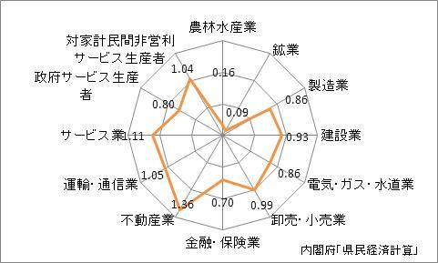 神奈川県の産業別特化係数
