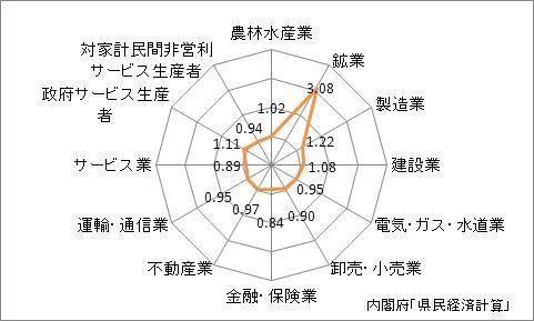 岐阜県の産業別特化係数