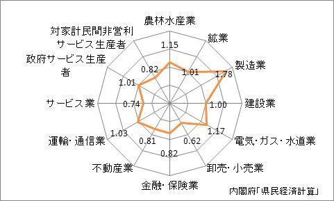 三重県の産業別特化係数