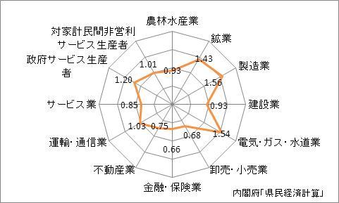 山口県の産業別特化係数