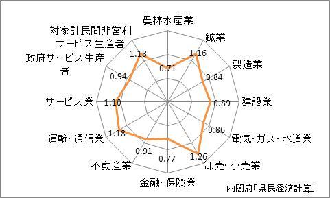 福岡県の産業別特化係数