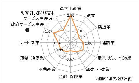 長崎県の産業別特化係数