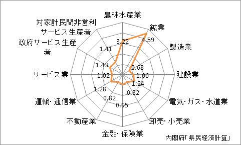 鹿児島県の産業別特化係数
