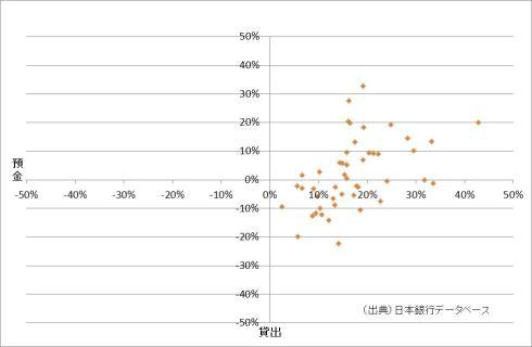 預金・貸出の変化率
