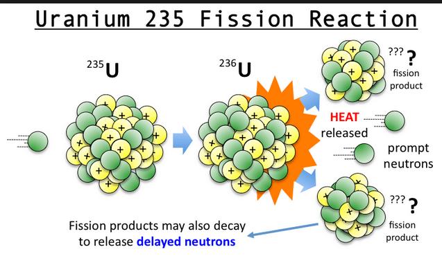 uranium 235 accident