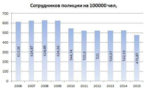 Сокращения, пенсии и зарплата МВД— что планируется?