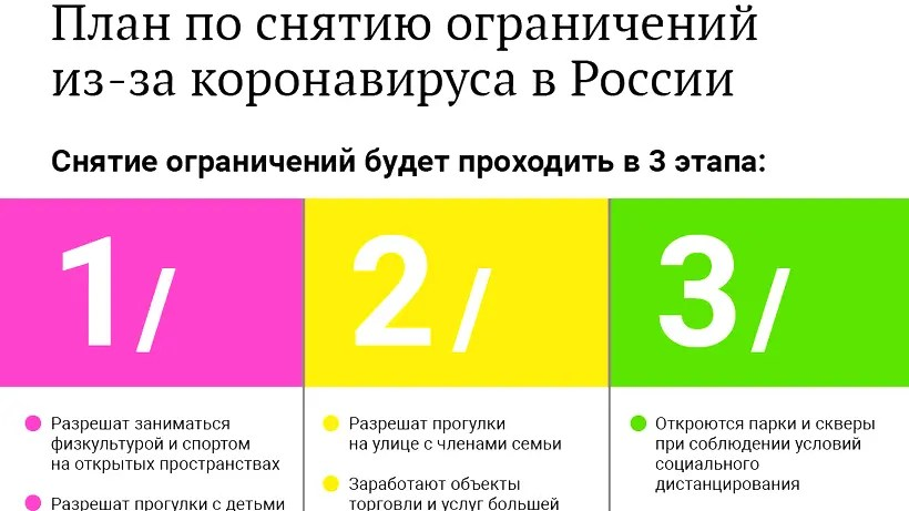 В каких регионах России уже начинают снимать ограничения